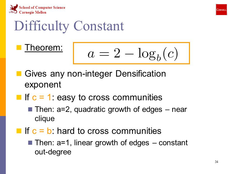 School of Computer Science Carnegie Mellon 34 Theorem: Gives any non-integer Densification exponent If c = 1: easy to cross communities Then: a=2, qua