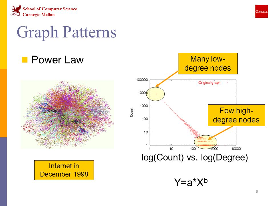 School of Computer Science Carnegie Mellon 6 Graph Patterns Power Law log(Count) vs. log(Degree) Many low- degree nodes Few high- degree nodes Interne