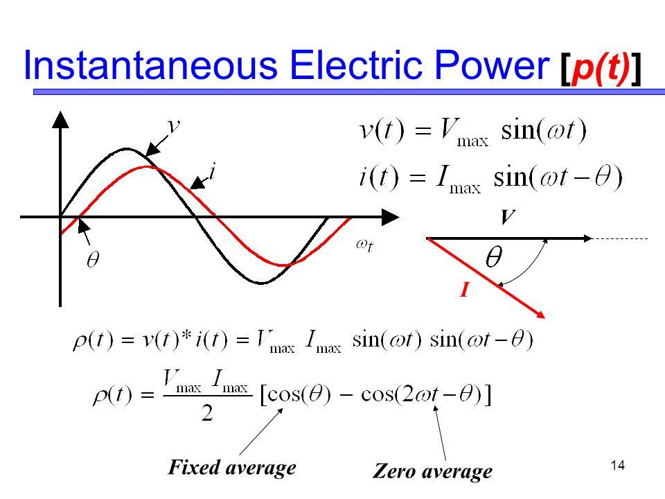 14 Instantaneous Electric Power [p(t)] Fixed average Zero average V I