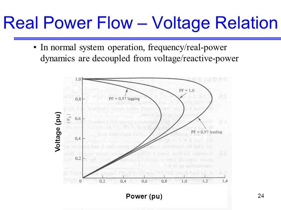 24 Real Power Flow – Voltage Relation Power (pu) Voltage (pu) In normal system operation, frequency/real-power dynamics are decoupled from voltage/reactive-power