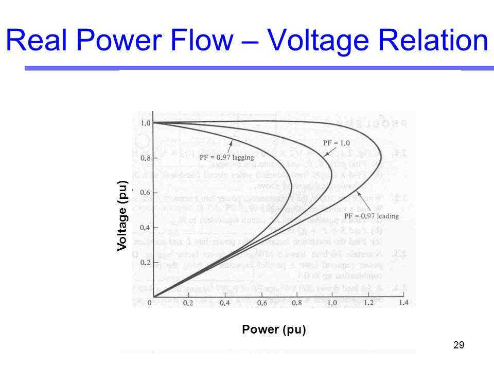 29 Power (pu) Voltage (pu) Real Power Flow – Voltage Relation