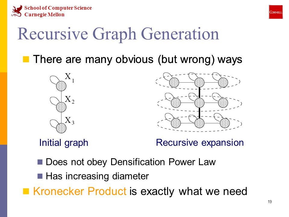 School of Computer Science Carnegie Mellon 19 There are many obvious (but wrong) ways Does not obey Densification Power Law Has increasing diameter Kronecker Product is exactly what we need Recursive Graph Generation There are many obvious (but wrong) ways Initial graph Recursive expansion