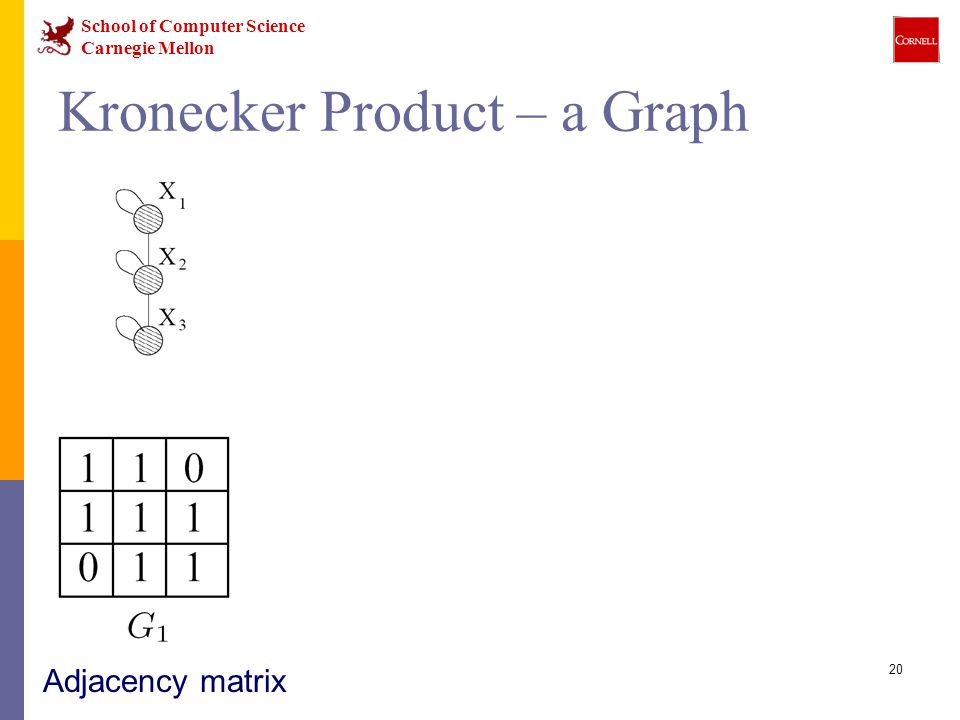 School of Computer Science Carnegie Mellon 20 Adjacency matrix Kronecker Product – a Graph Intermediate stage Adjacency matrix