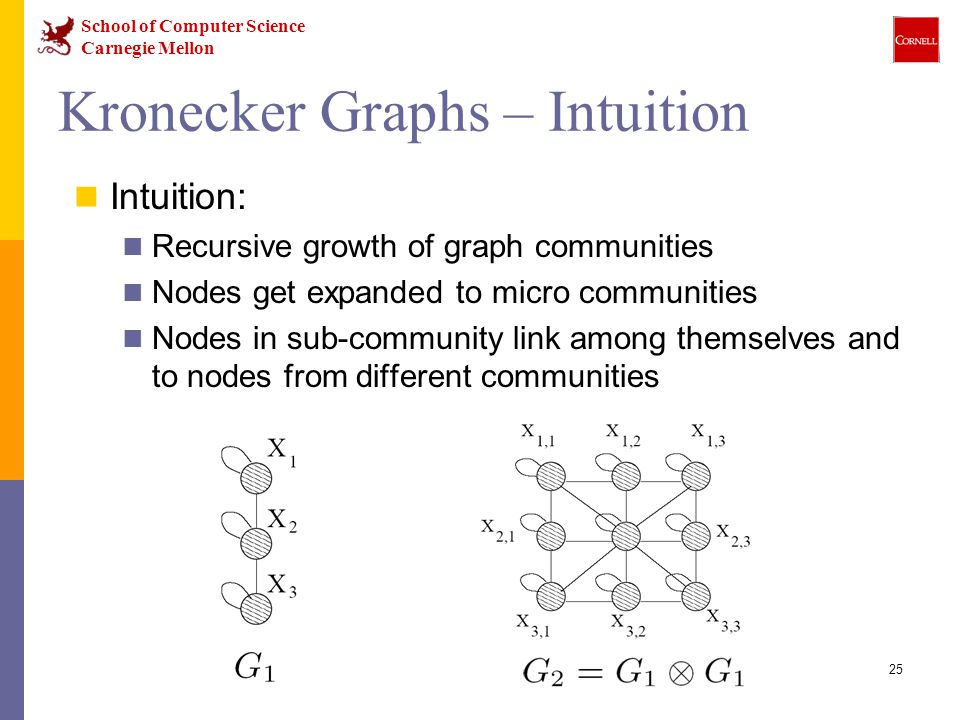 School of Computer Science Carnegie Mellon 25 Kronecker Graphs – Intuition Intuition: Recursive growth of graph communities Nodes get expanded to micro communities Nodes in sub-community link among themselves and to nodes from different communities
