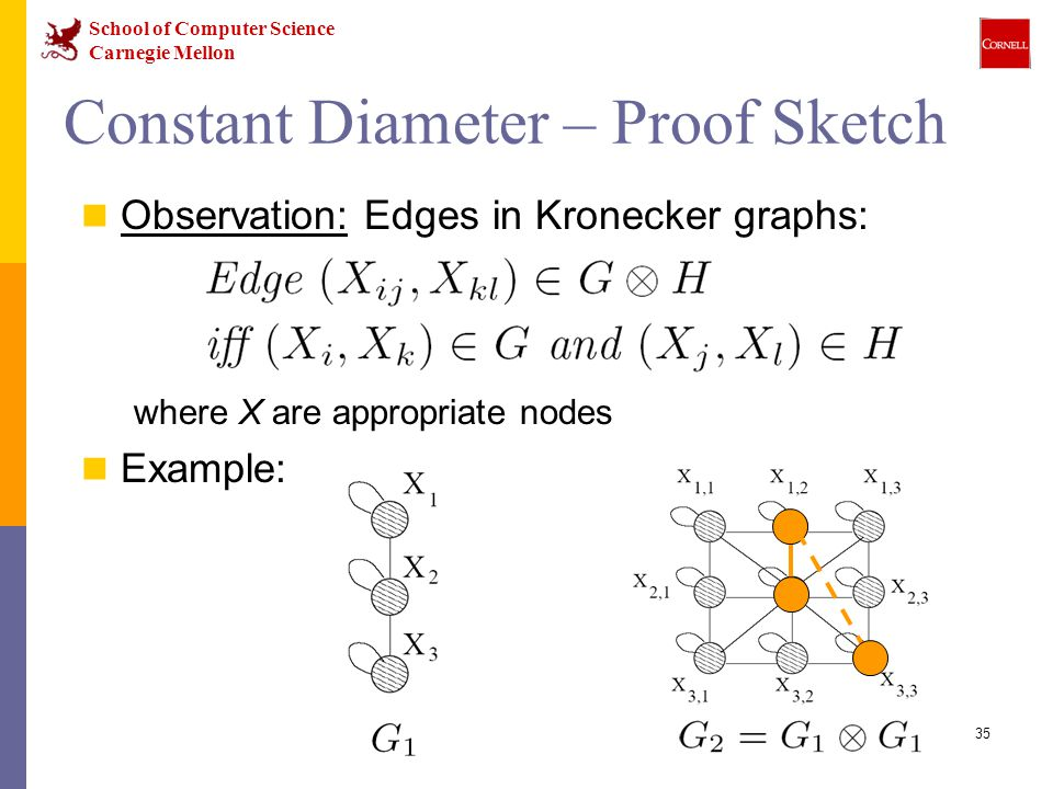School of Computer Science Carnegie Mellon 35 Constant Diameter – Proof Sketch Observation: Edges in Kronecker graphs: where X are appropriate nodes Example: