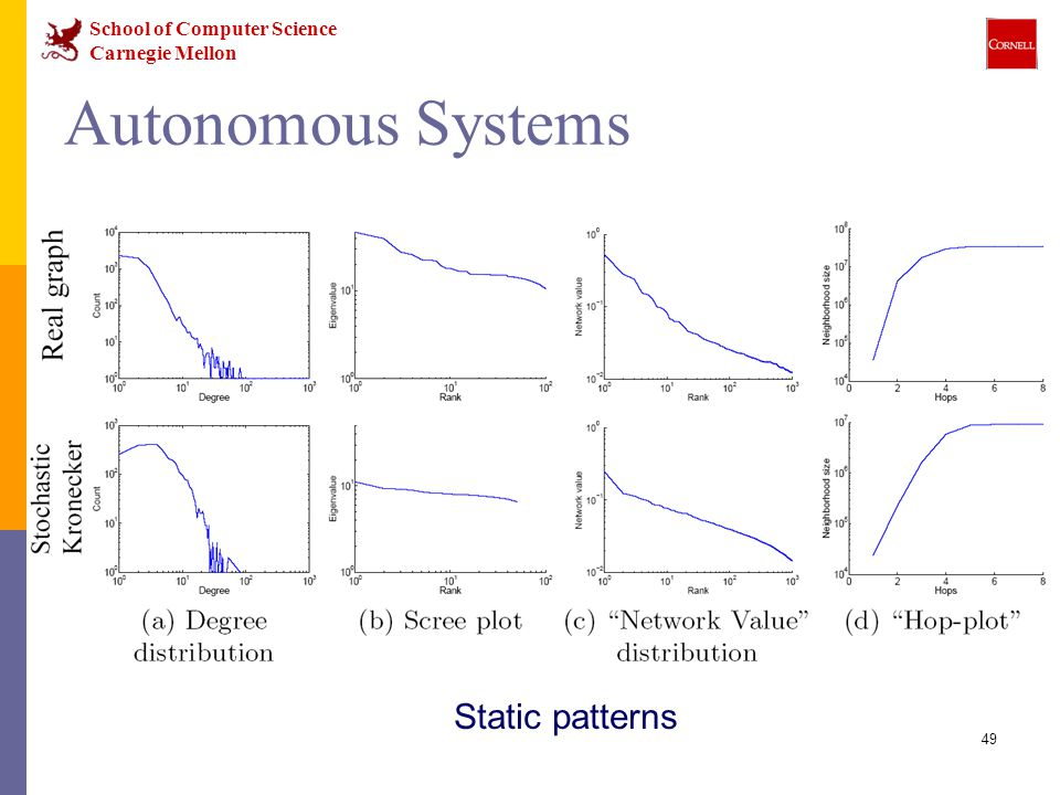 School of Computer Science Carnegie Mellon 49 Autonomous Systems Static patterns