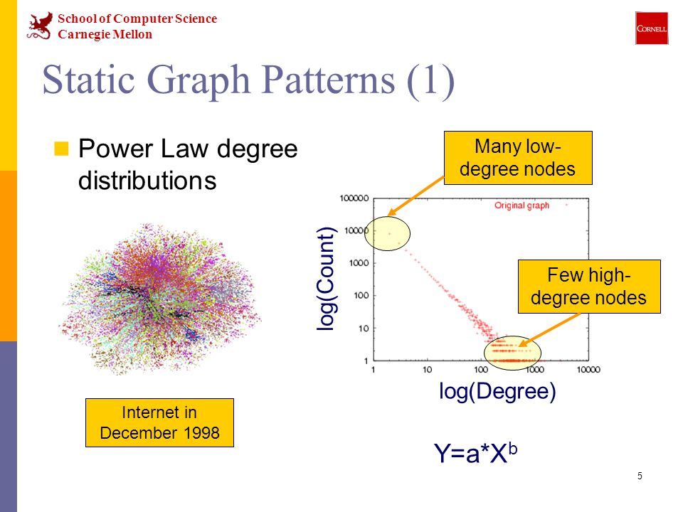 School of Computer Science Carnegie Mellon 5 Static Graph Patterns (1) Power Law degree distributions log(Degree) Many low- degree nodes Few high- degree nodes Internet in December 1998 Y=a*X b log(Count)