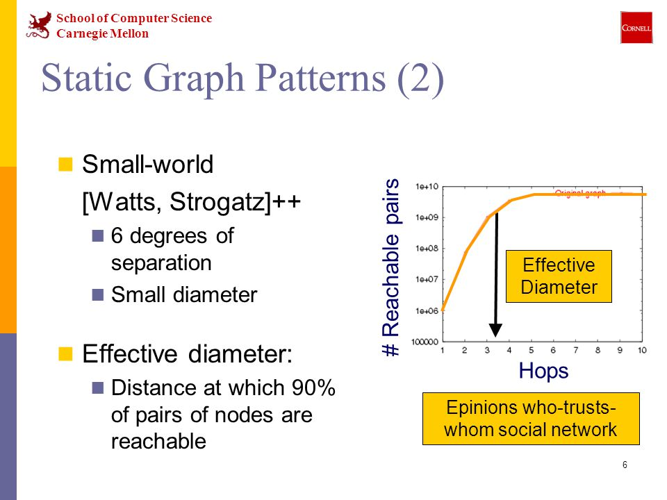 School of Computer Science Carnegie Mellon 6 Static Graph Patterns (2) Small-world [Watts, Strogatz]++ 6 degrees of separation Small diameter Effective diameter: Distance at which 90% of pairs of nodes are reachable Hops # Reachable pairs Effective Diameter Epinions who-trusts- whom social network