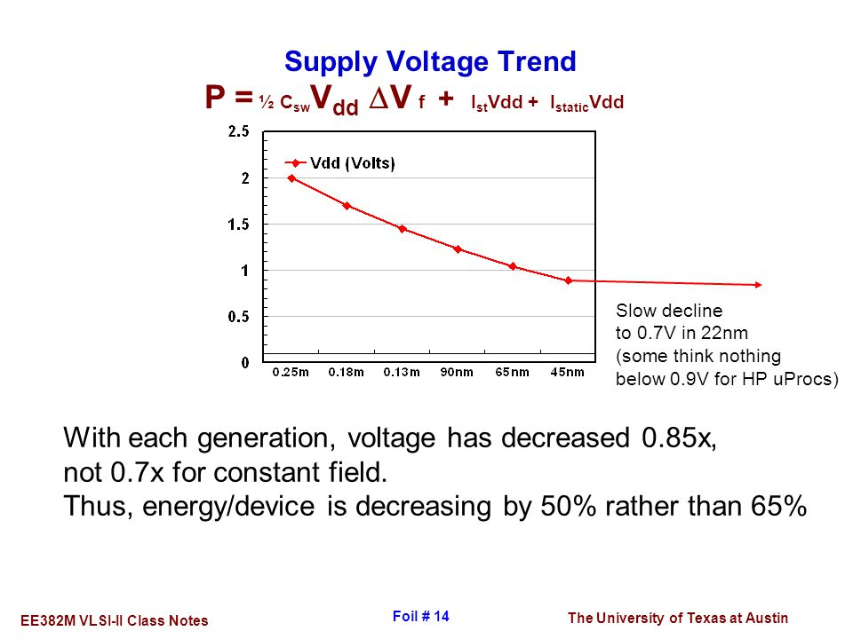The University of Texas at Austin EE382M VLSI-II Class Notes Foil # 14 Supply Voltage Trend With each generation, voltage has decreased 0.85x, not 0.7
