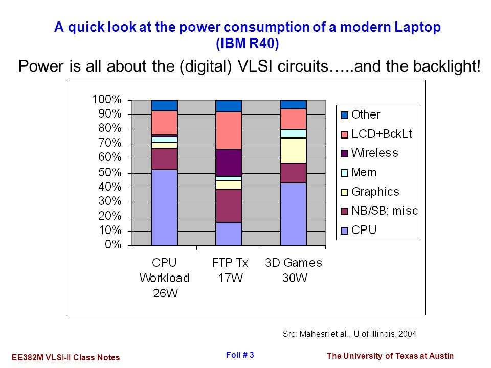 The University of Texas at Austin EE382M VLSI-II Class Notes Foil # 3 A quick look at the power consumption of a modern Laptop (IBM R40) Src: Mahesri