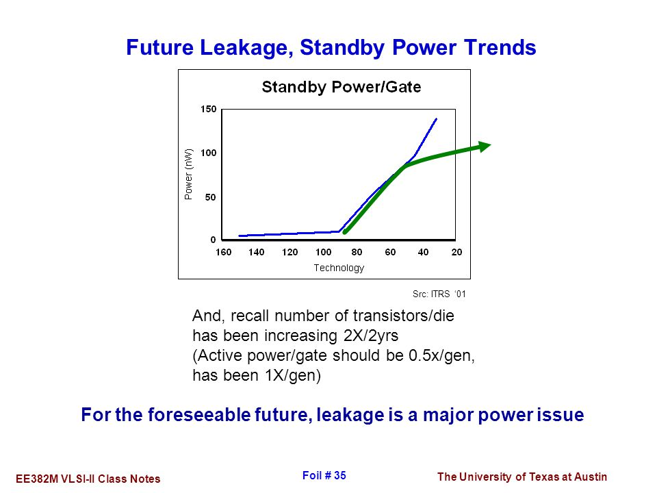 The University of Texas at Austin EE382M VLSI-II Class Notes Foil # 35 Future Leakage, Standby Power Trends Src: ITRS '01 And, recall number of transi