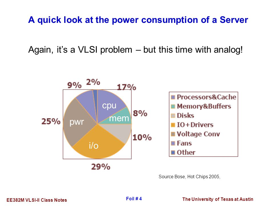 The University of Texas at Austin EE382M VLSI-II Class Notes Foil # 4 A quick look at the power consumption of a Server Source Bose, Hot Chips 2005, c
