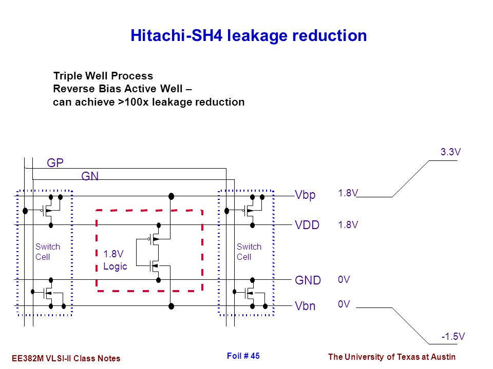 The University of Texas at Austin EE382M VLSI-II Class Notes Foil # 45 Hitachi-SH4 leakage reduction Triple Well Process Reverse Bias Active Well – ca