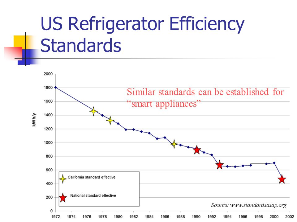 Rahul Tongia, CMU28 US Refrigerator Efficiency Standards Similar standards can be established for smart appliances Source: www.standardsasap.org