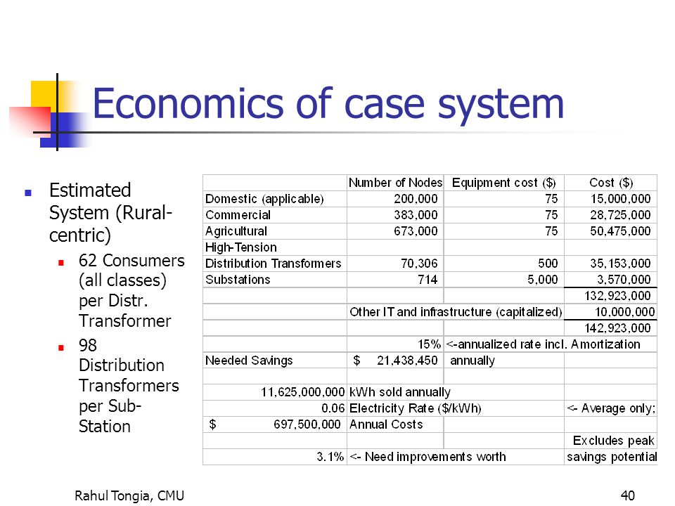 Rahul Tongia, CMU40 Economics of case system Estimated System (Rural- centric) 62 Consumers (all classes) per Distr.