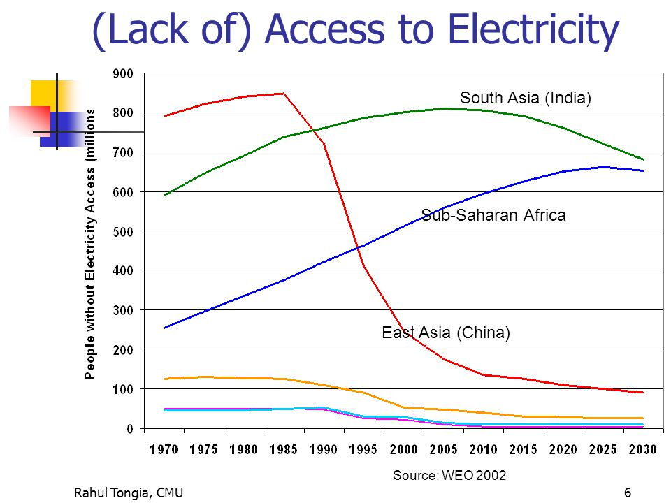 Rahul Tongia, CMU6 Source: WEO 2002 (Lack of) Access to Electricity East Asia (China) Sub-Saharan Africa South Asia (India)