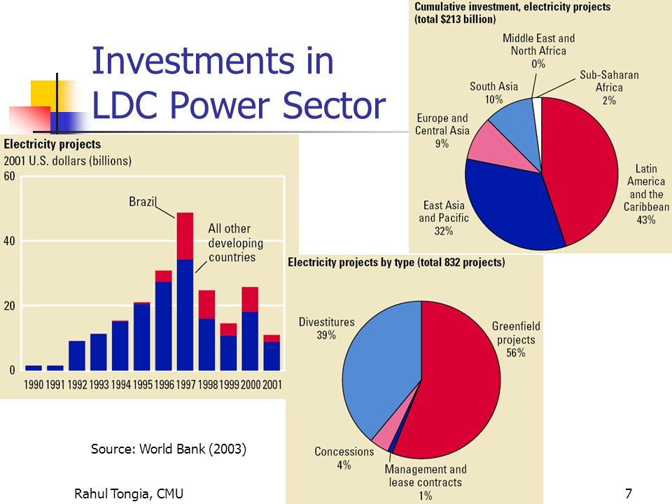 Rahul Tongia, CMU7 Investments in LDC Power Sector Source: World Bank (2003)