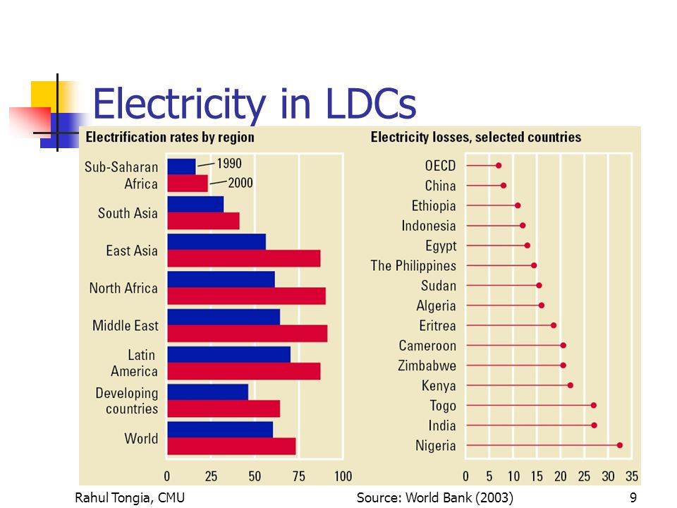 Rahul Tongia, CMU9 Electricity in LDCs Source: World Bank (2003)