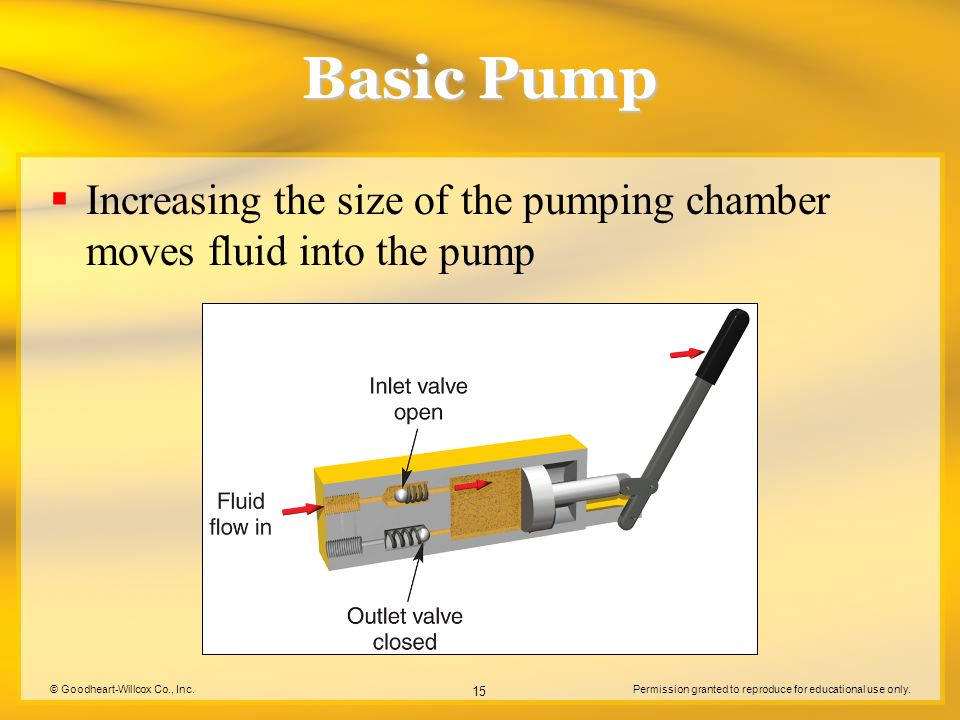 © Goodheart-Willcox Co., Inc.Permission granted to reproduce for educational use only. 15 Basic Pump  Increasing the size of the pumping chamber move