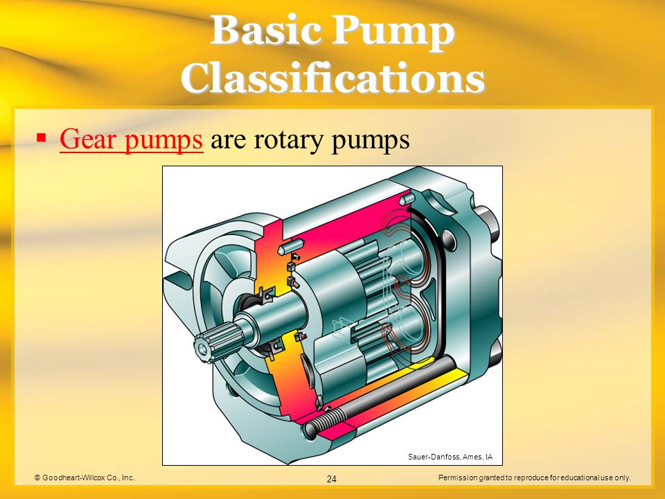 © Goodheart-Willcox Co., Inc.Permission granted to reproduce for educational use only. 24 Basic Pump Classifications  Gear pumps are rotary pumps Gea