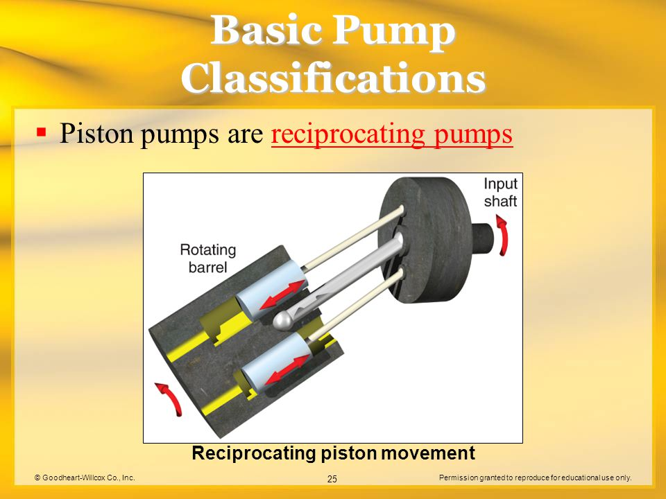 © Goodheart-Willcox Co., Inc.Permission granted to reproduce for educational use only. 25 Basic Pump Classifications  Piston pumps are reciprocating