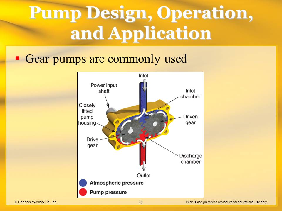 © Goodheart-Willcox Co., Inc.Permission granted to reproduce for educational use only. 32 Pump Design, Operation, and Application  Gear pumps are com