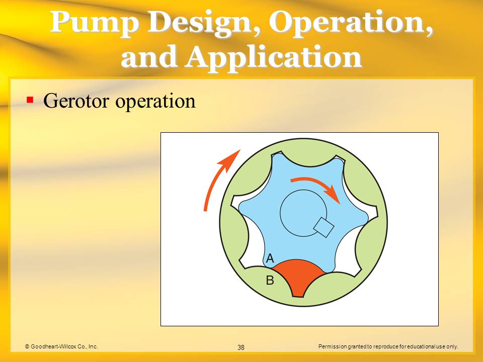 © Goodheart-Willcox Co., Inc.Permission granted to reproduce for educational use only. 38 Pump Design, Operation, and Application  Gerotor operation