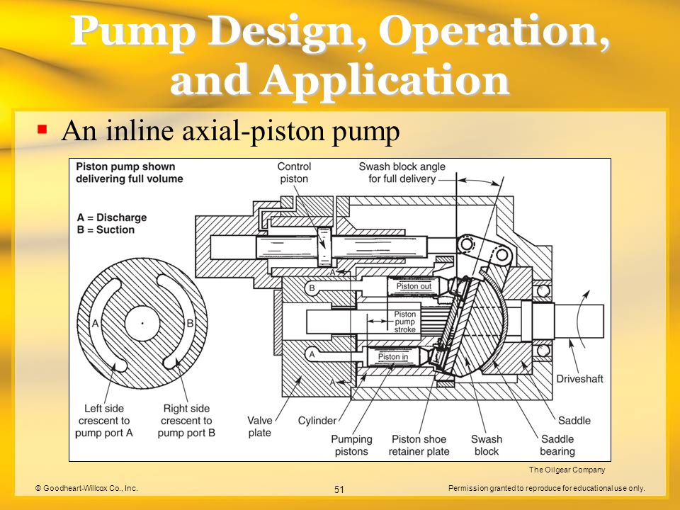 © Goodheart-Willcox Co., Inc.Permission granted to reproduce for educational use only. 51 Pump Design, Operation, and Application  An inline axial-pi