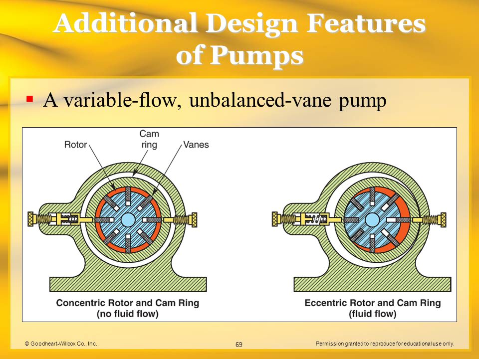 © Goodheart-Willcox Co., Inc.Permission granted to reproduce for educational use only. 69 Additional Design Features of Pumps  A variable-flow, unbal
