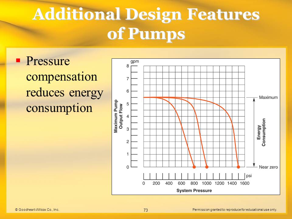 © Goodheart-Willcox Co., Inc.Permission granted to reproduce for educational use only. 73 Additional Design Features of Pumps  Pressure compensation
