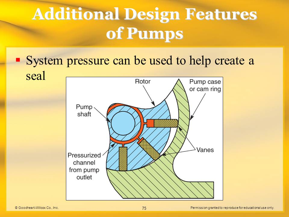 © Goodheart-Willcox Co., Inc.Permission granted to reproduce for educational use only. 75 Additional Design Features of Pumps  System pressure can be