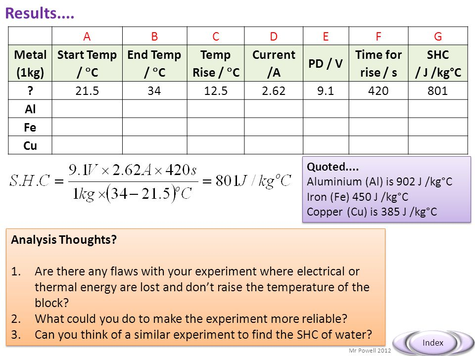 Mr Powell 2012 Index Results.... ABCDEFG Metal (1kg) Start Temp /  C End Temp /  C Temp Rise /  C Current /A PD / V Time for rise / s SHC / J /kg°C