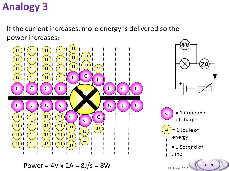 Mr Powell 2012 Index P = VI P = Et V = IR P = I 2 R P = V 2 /R Q = It E = Vit E = VQ Can you connect the formulae...