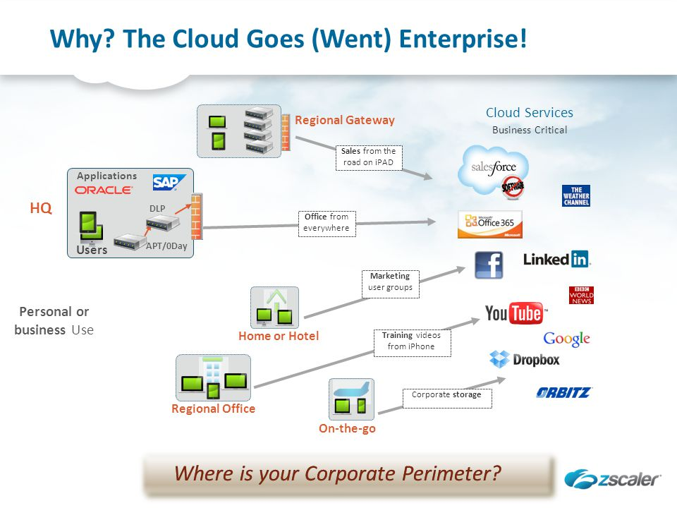 Why? The Cloud Goes (Went) Enterprise! On-the-go Home or Hotel Regional Office Regional Gateway Sales from the road on iPAD Office from everywhere Mar
