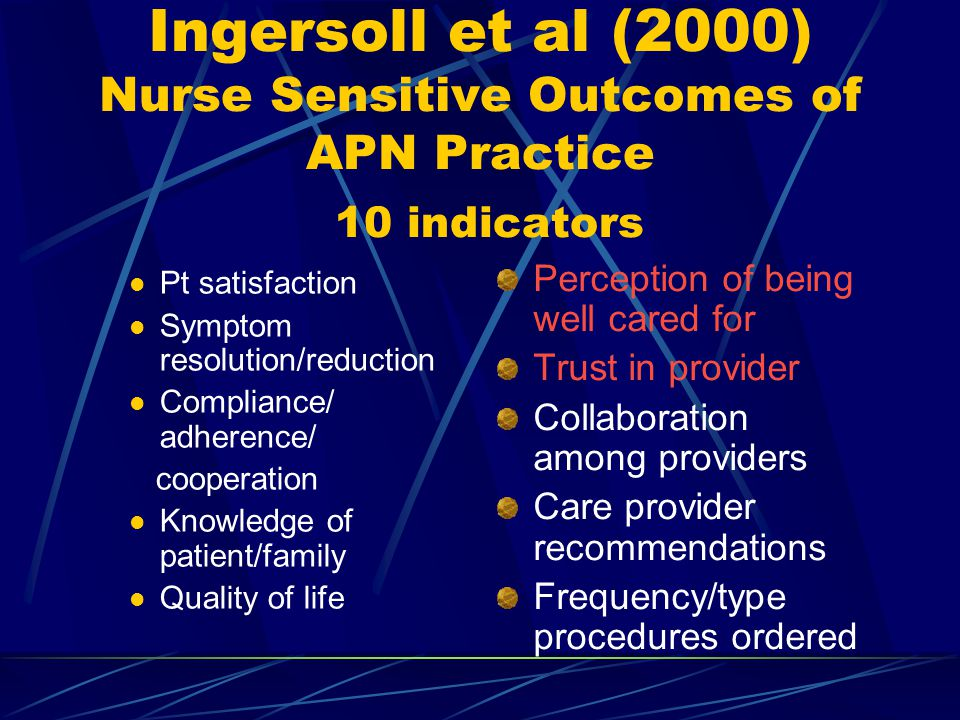 Ingersoll et al (2000) Nurse Sensitive Outcomes of APN Practice 10 indicators Pt satisfaction Symptom resolution/reduction Compliance/ adherence/ cooperation Knowledge of patient/family Quality of life Perception of being well cared for Trust in provider Collaboration among providers Care provider recommendations Frequency/type procedures ordered