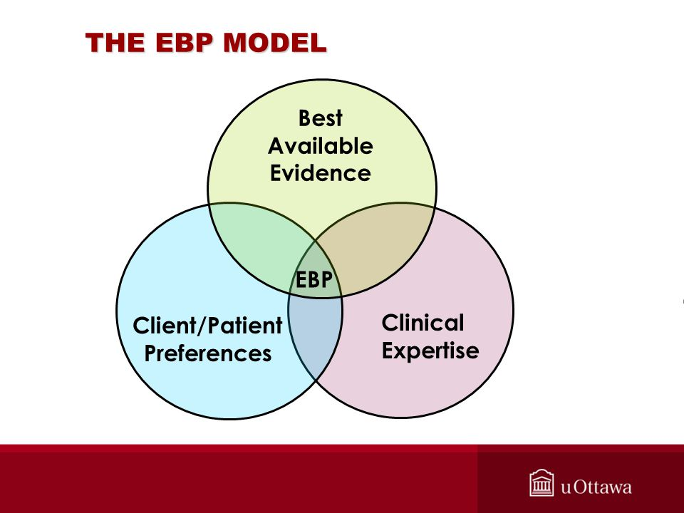 THE EBP MODEL Best Available Evidence Client/Patient Preferences Clinical Expertise EBP