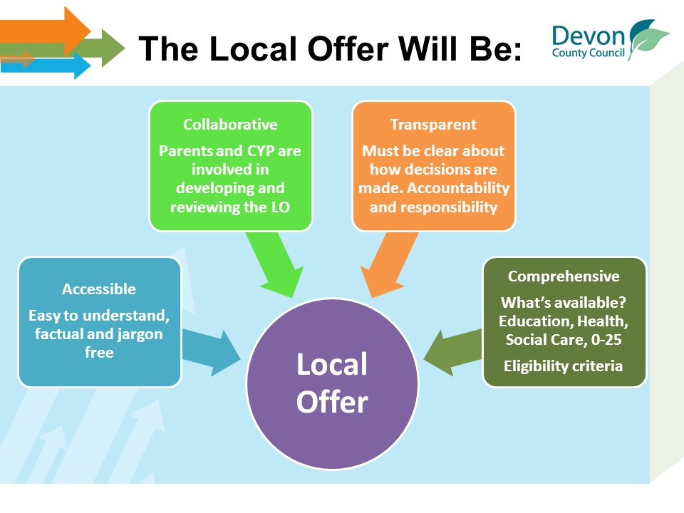 The Local Offer Will Be: Local Offer Accessible Easy to understand, factual and jargon free Collaborative Parents and CYP are involved in developing a