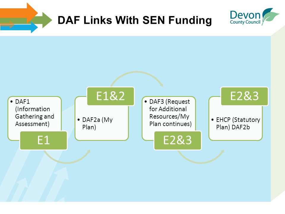 DAF Links With SEN Funding DAF1 (Information Gathering and Assessment) E1 DAF2a (My Plan) E1&2 DAF3 (Request for Additional Resources/My Plan continue