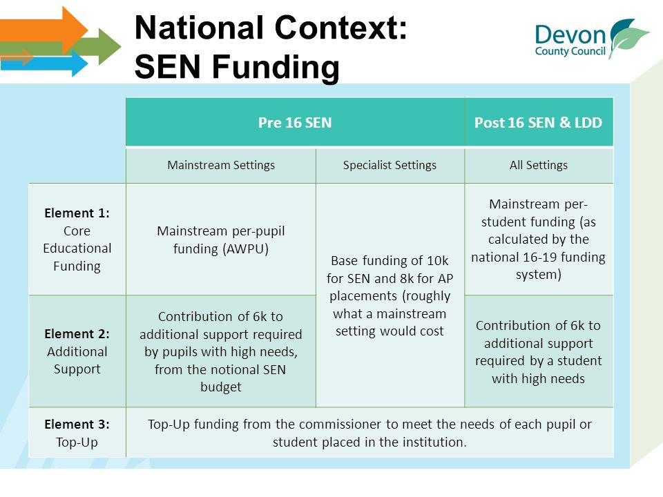 National Context: SEN Funding Pre 16 SENPost 16 SEN & LDD Mainstream SettingsSpecialist SettingsAll Settings Element 1: Core Educational Funding Mainstream per-pupil funding (AWPU) Base funding of 10k for SEN and 8k for AP placements (roughly what a mainstream setting would cost Mainstream per- student funding (as calculated by the national 16-19 funding system) Element 2: Additional Support Contribution of 6k to additional support required by pupils with high needs, from the notional SEN budget Contribution of 6k to additional support required by a student with high needs Element 3: Top-Up Top-Up funding from the commissioner to meet the needs of each pupil or student placed in the institution.