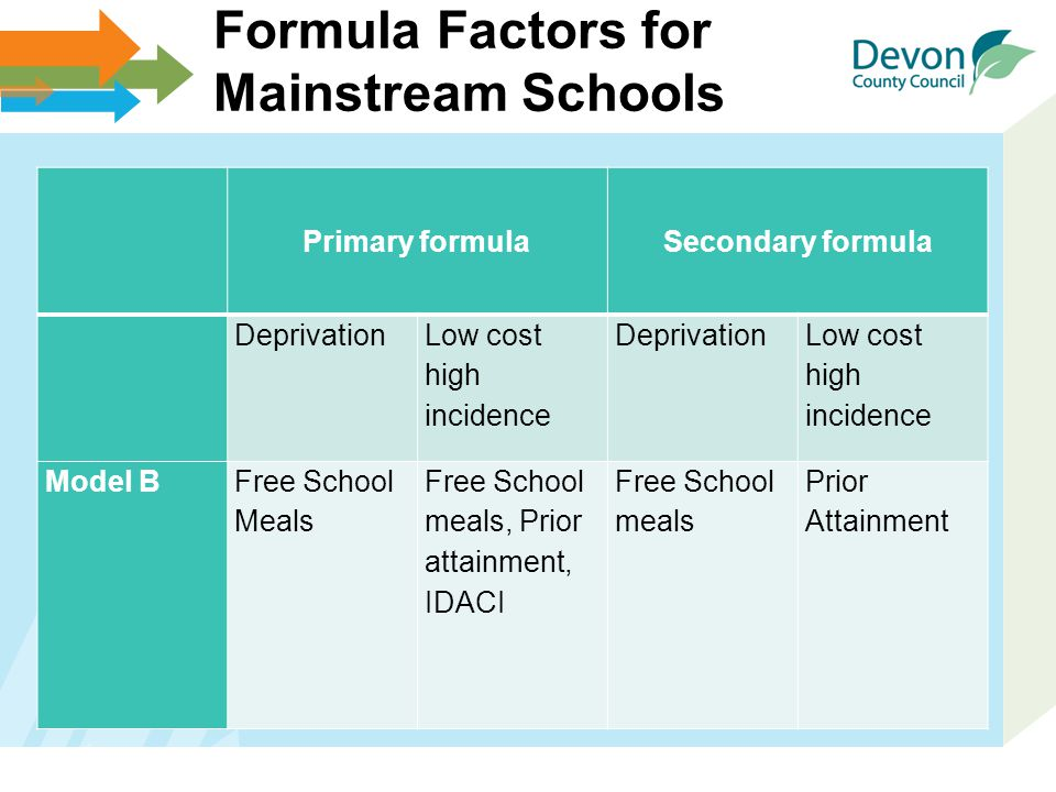 Formula Factors for Mainstream Schools Primary formulaSecondary formula Deprivation Low cost high incidence Deprivation Low cost high incidence Model