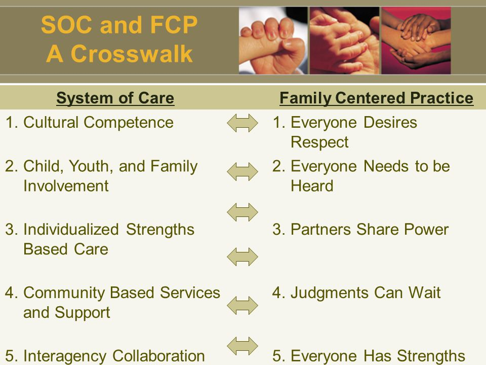 SOC and FCP A Crosswalk System of CareFamily Centered Practice 1.Cultural Competence1.Everyone Desires Respect 2.Child, Youth, and Family Involvement 2.Everyone Needs to be Heard 3.Individualized Strengths Based Care 3.Partners Share Power 4.Community Based Services and Support 4.Judgments Can Wait 5.Interagency Collaboration5.Everyone Has Strengths 6.Accountability to Results6.Partnership is a Process