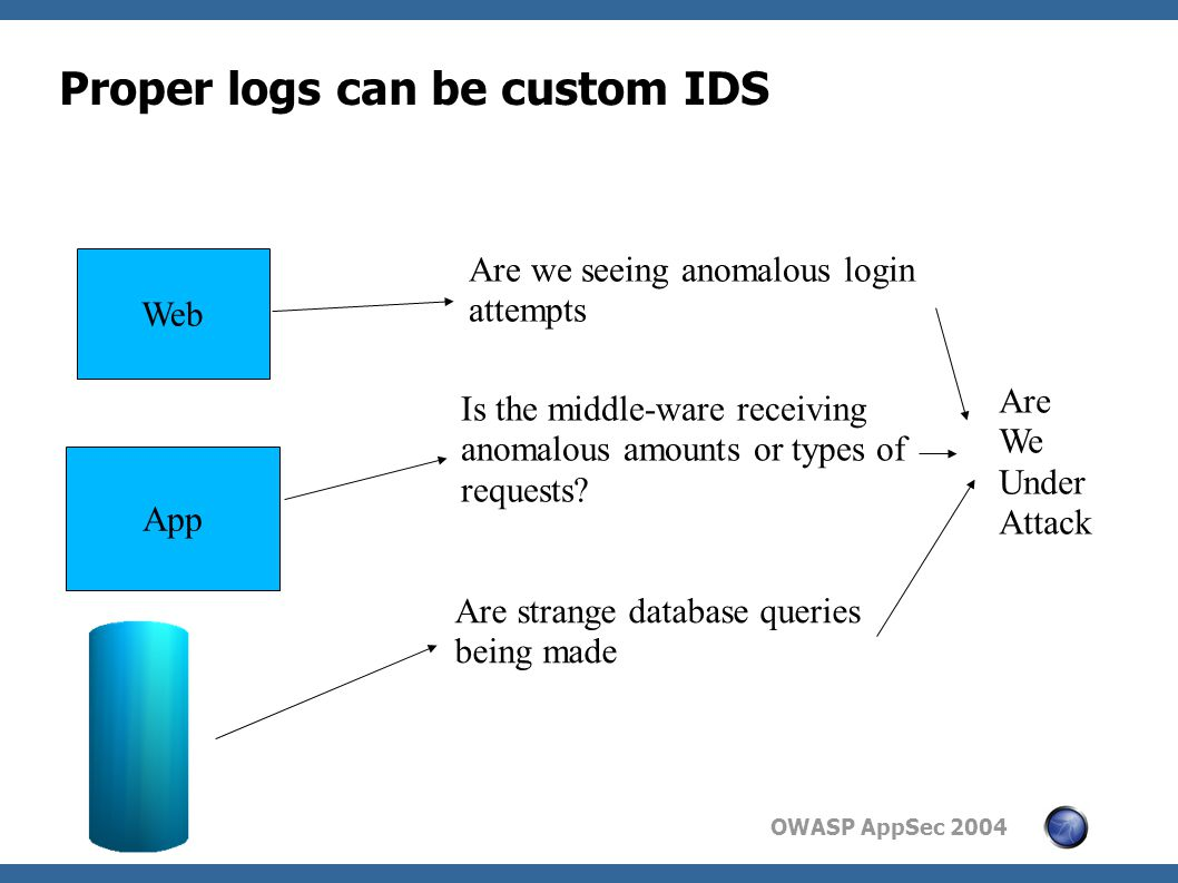 OWASP AppSec 2004 Proper logs can be custom IDS Web App Are we seeing anomalous login attempts Is the middle-ware receiving anomalous amounts or types of requests.