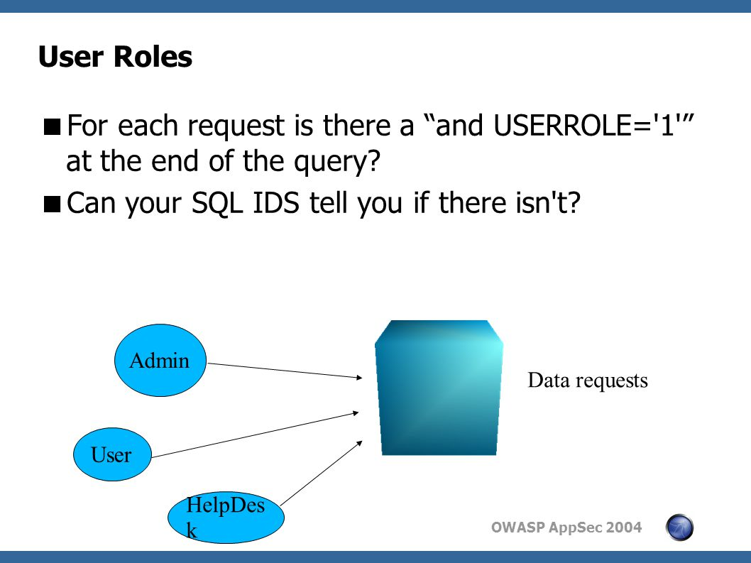 OWASP AppSec 2004 User Roles  For each request is there a and USERROLE= 1 at the end of the query.