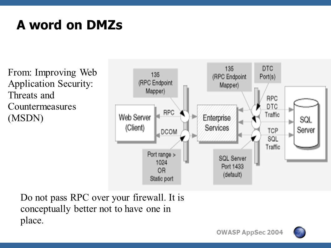 OWASP AppSec 2004 A word on DMZs From: Improving Web Application Security: Threats and Countermeasures (MSDN) Do not pass RPC over your firewall.