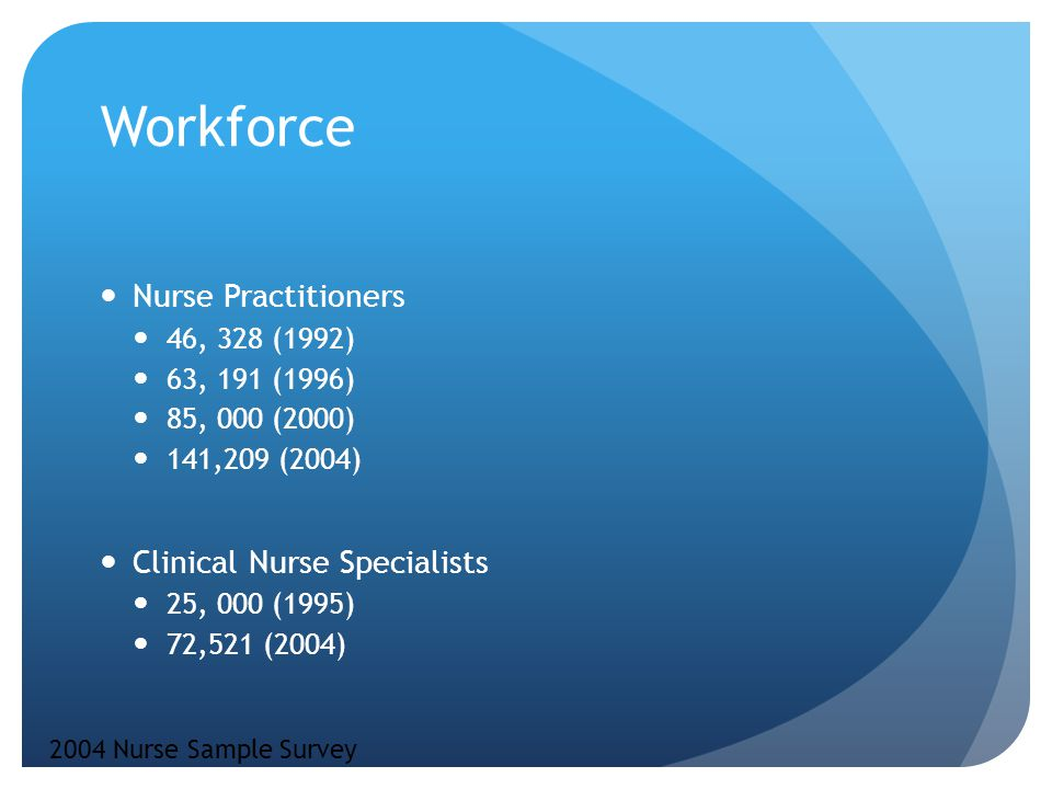 Workforce Nurse Practitioners 46, 328 (1992) 63, 191 (1996) 85, 000 (2000) 141,209 (2004) Clinical Nurse Specialists 25, 000 (1995) 72,521 (2004) 2004 Nurse Sample Survey