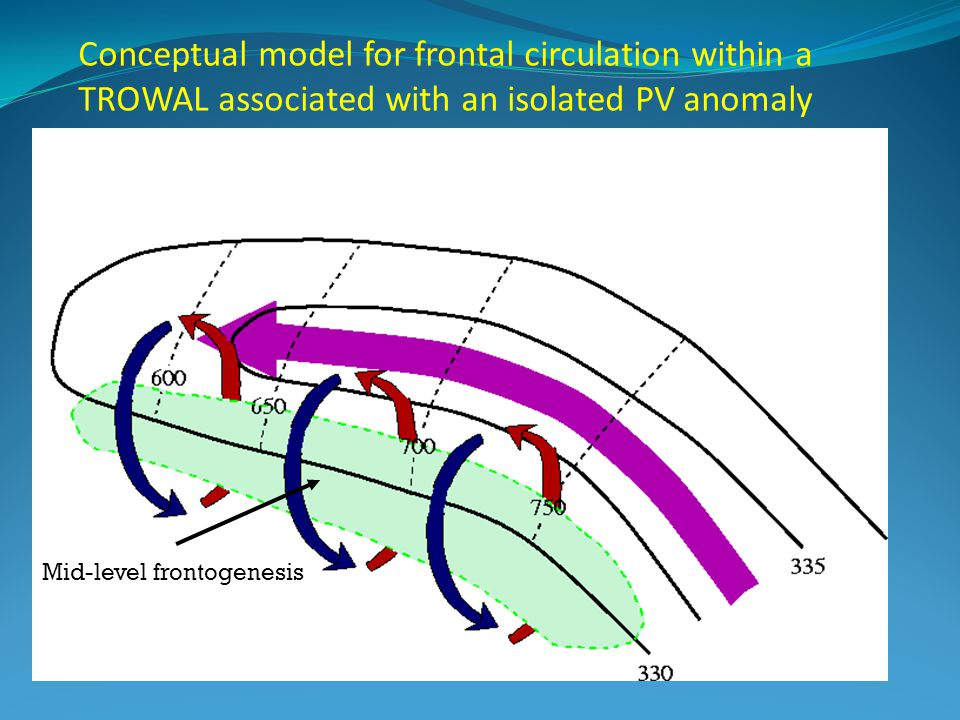 Conceptual model for frontal circulation within a TROWAL associated with an isolated PV anomaly Mid-level frontogenesis