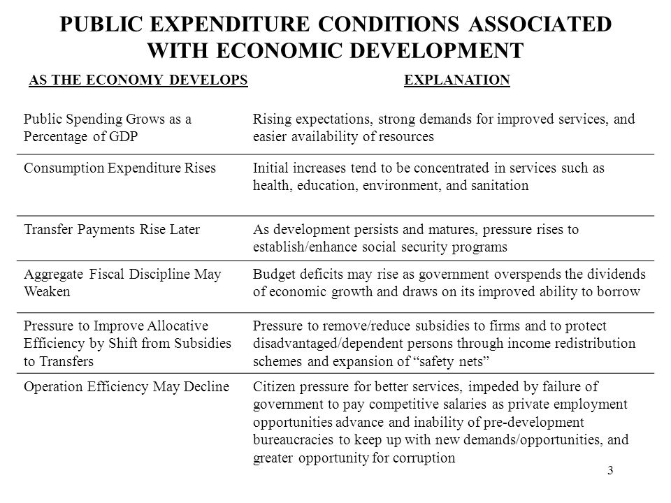 3 PUBLIC EXPENDITURE CONDITIONS ASSOCIATED WITH ECONOMIC DEVELOPMENT AS THE ECONOMY DEVELOPSEXPLANATION Public Spending Grows as a Percentage of GDP Rising expectations, strong demands for improved services, and easier availability of resources Consumption Expenditure RisesInitial increases tend to be concentrated in services such as health, education, environment, and sanitation Transfer Payments Rise LaterAs development persists and matures, pressure rises to establish/enhance social security programs Aggregate Fiscal Discipline May Weaken Budget deficits may rise as government overspends the dividends of economic growth and draws on its improved ability to borrow Pressure to Improve Allocative Efficiency by Shift from Subsidies to Transfers Pressure to remove/reduce subsidies to firms and to protect disadvantaged/dependent persons through income redistribution schemes and expansion of safety nets Operation Efficiency May DeclineCitizen pressure for better services, impeded by failure of government to pay competitive salaries as private employment opportunities advance and inability of pre-development bureaucracies to keep up with new demands/opportunities, and greater opportunity for corruption