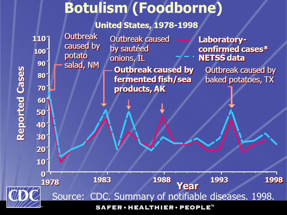 Botulism (Foodborne) United States, 1978-1998 Outbreak caused by potato salad, NM Outbreak caused by sautéed onions, IL Outbreak caused by fermented f