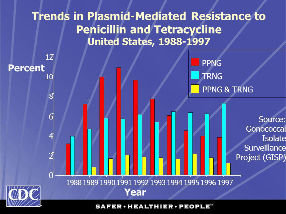 Trends in Plasmid-Mediated Resistance to Penicillin and Tetracycline United States, 1988-1997 Source: Gonococcal Isolate Surveillance Project (GISP) Percent 0 2 4 6 8 10 12 1988198919901991199219931994199519961997 PPNG TRNG PPNG & TRNG Year