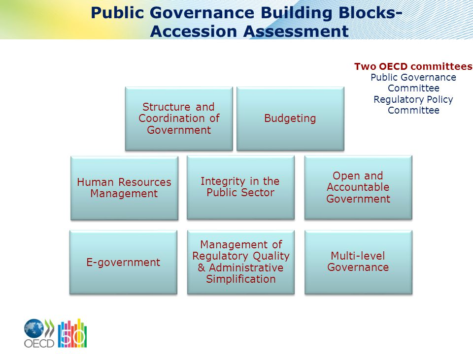 Two OECD committees Public Governance Committee Regulatory Policy Committee E-government Management of Regulatory Quality & Administrative Simplification Multi-level Governance Human Resources Management Integrity in the Public Sector Open and Accountable Government Structure and Coordination of Government Budgeting Public Governance Building Blocks- Accession Assessment
